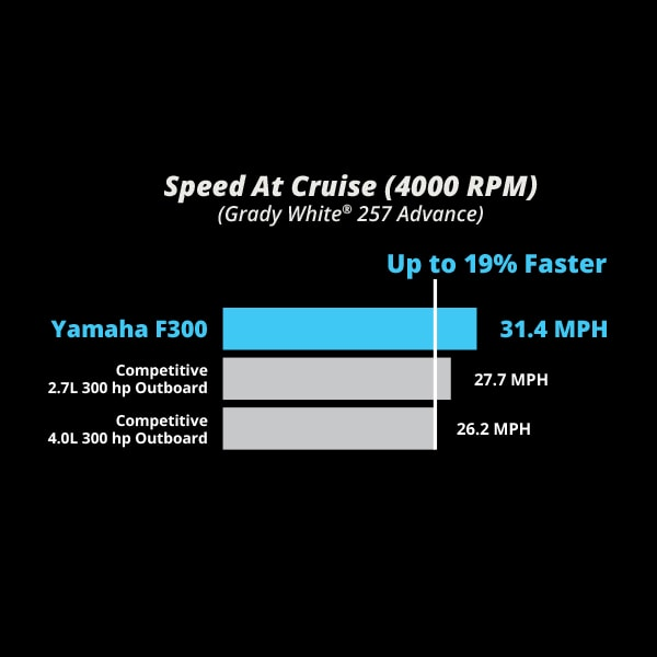 Outboards 300 To 225 Hp V6 4 2l Yamaha Outboards